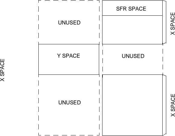 SFR SPACE UNUSED Y SPACE UNUSED UNUSED X SPACE SPACE X SPACEX
