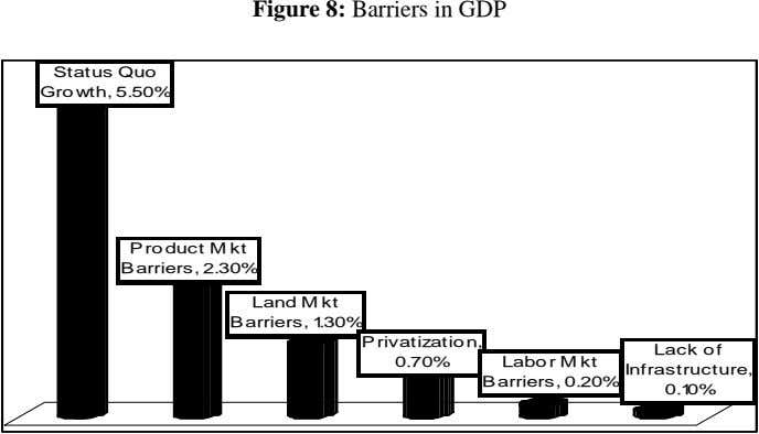 Figure 8: Barriers in GDP Status Quo Growth, 5.50% Product M kt Barriers, 2.30% Land