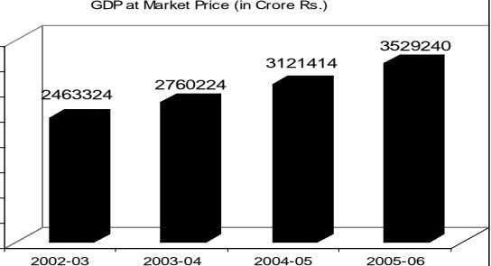 GDP at Market Price (in Crore Rs.) 3529240 3121414 2760224 2463324 2002-03 2003-04 2004-05 2005-06