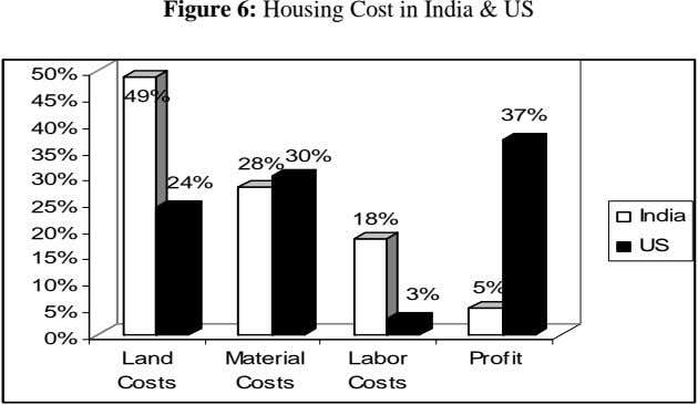 Figure 6: Housing Cost in India & US 50% 49% 45% 37% 40% 35% 28%