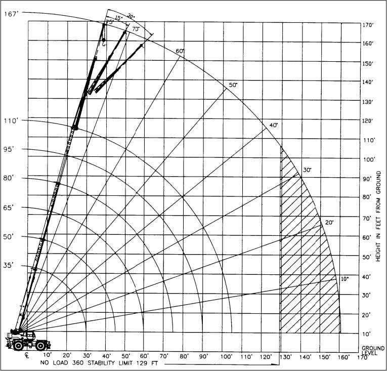 ANTI-TWO BLOCK ACTIVATED Range Diagram (33' - 110' boom) CRANE WORKING CONDITIONS REDUCTION IN MAIN BOOM