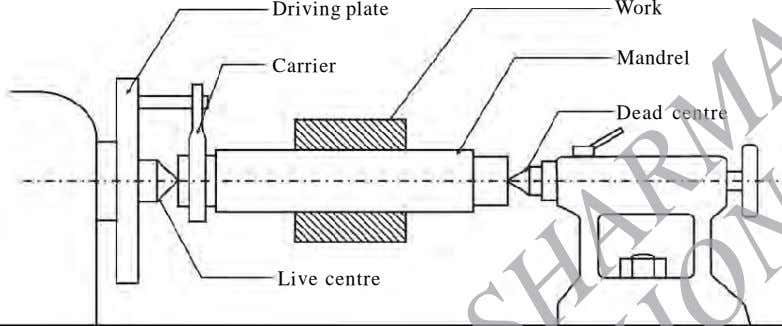 Driving plate Work Mandrel Carrier Dead ce ntre Live centre