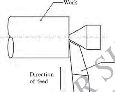 Work Dir ection of feed