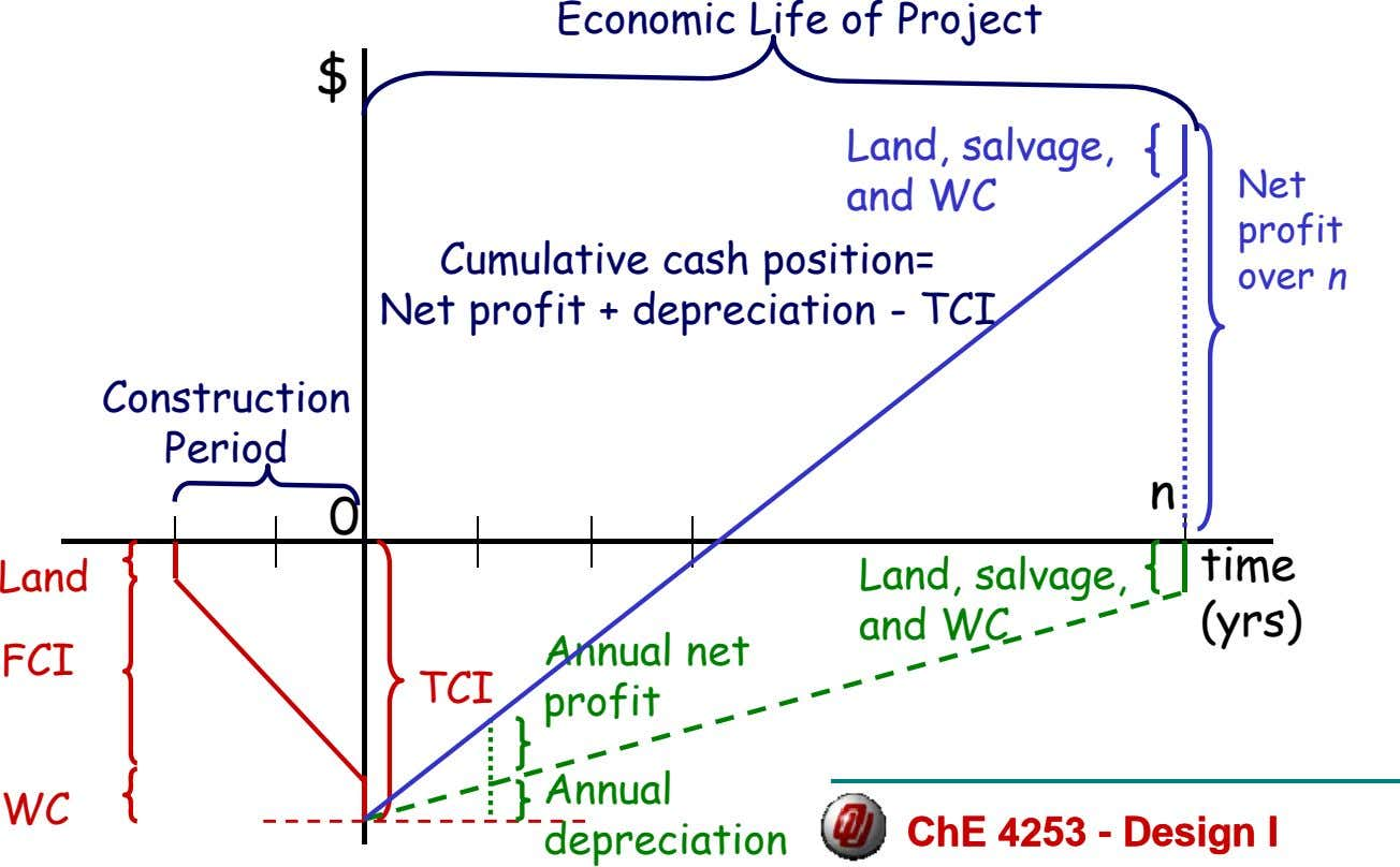 Economic Life of Project $ Land, salvage, and WC Net profit Cumulative cash position= Net
