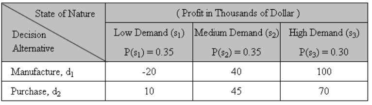 table shows the projected profit ( in thousands of dollars) Question: A) Use a decision tree