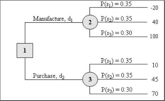 IV Solution A : Decision Based On A Decision Tree Diagram Expected Value =  (