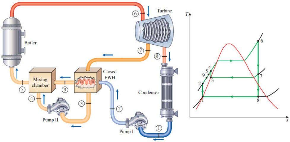 feedwater without any mixing taking place. The two streams now can be at different pressures, since