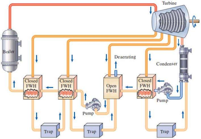 steam and the feedwater can be at different pressures. Open feedwater heaters are simple and inexpensive