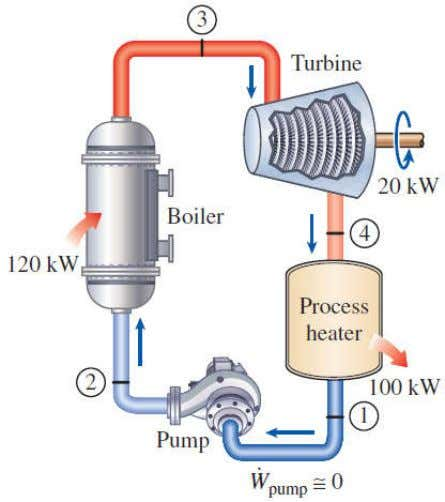 Utilization factor • The utilization factor of the ideal cogeneration plant is steam-turbine 100%. • Actual