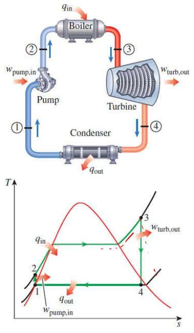 is the ideal cycle for vapor power plants. The ideal Rankine cycle does not involve any