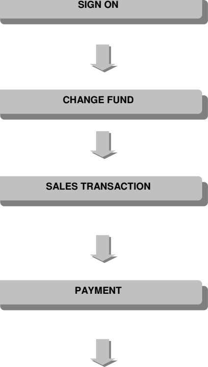 SIGN ON CHANGE FUND PAYMENT SALES TRANSACTION
