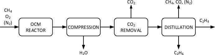 Industrial & Engineering Chemistry Research Article Figure 1. Block diagram of the OCM process. Figure 2.