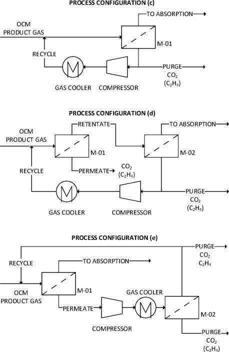 the ethylene loss, the required energy is again increased. Figure 3. Process fl ow diagrams for