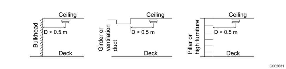 minimum distance from a wall or a bulkhead is 0.5 m. Figure 11. Smoke detector locations.