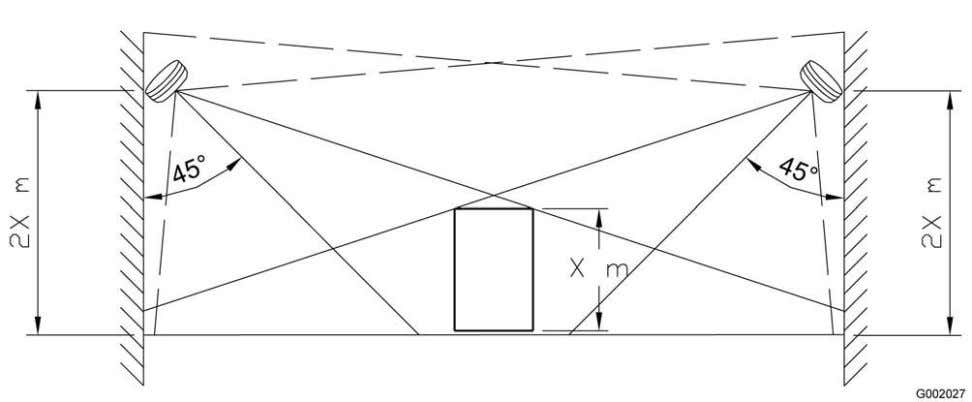 of projection, refer to the flame detector's data sheet. Figure 12. Flame detector mounting • A