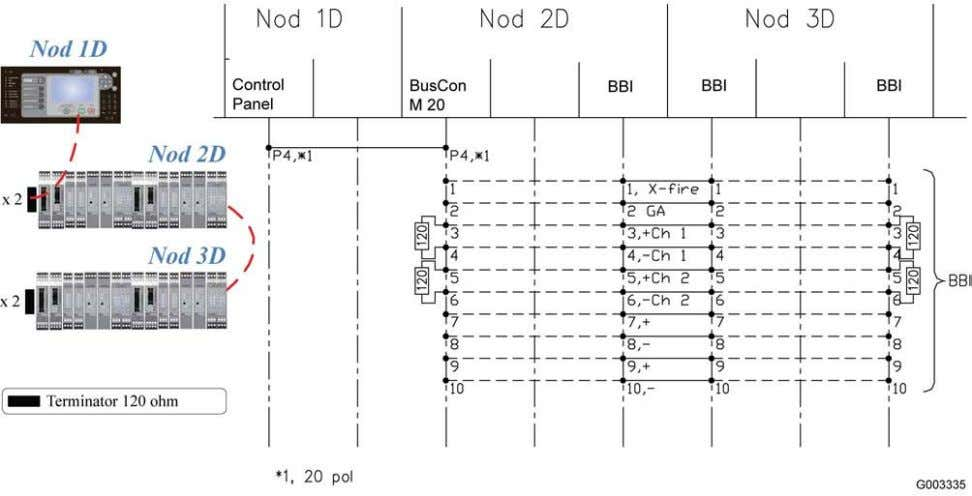 of modules (BBI) mounted on more then one DIN rail 8.7 Fault Code List Listed in