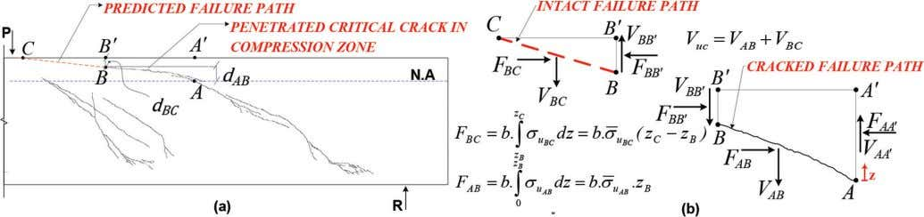 zone at peak. ‡ Measured ultimate shear resistance. Fig. 14—Schematic view of: (a) cracked and intact