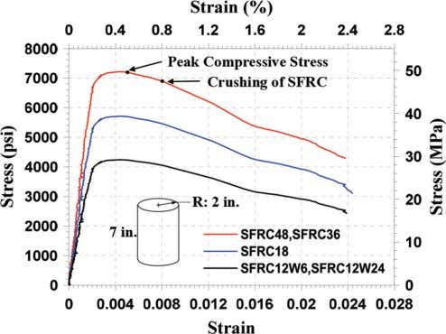 Fig. 15—Average stress-strain relationships for sampled SFRC cylinders. To simplify the computations, the current