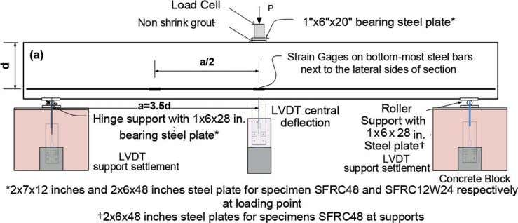 Fig. 2—Schematic view of test setup, loading configuration, and instrumentations. (Note: 1 in. = 25.4