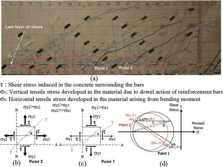 Fig. 9—(a) View of inclined dowel cracks; (b) state of stress induced in dowel zone