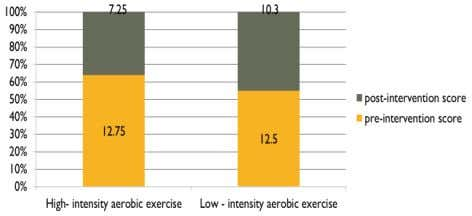 ±1.0 Table 2. Low-intensity aerobic exercise Fig.2, Fig 1:- VII. 2:- ACKNOWLEGEMENT Fig This research was