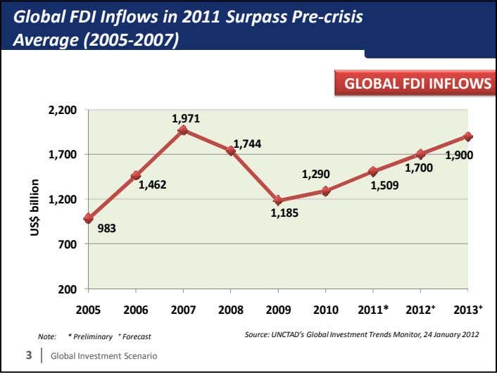 Global FDI Inflows in 2011 Surpass Pre-crisis Average (2005-2007) GLOBAL FDI INFLOWS 2,200 1,971 1,744