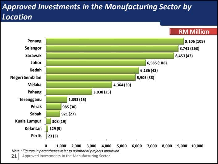Approved Investments in the Manufacturing Sector by Location RM Million Penang 9,106 (109) Selangor 8,741