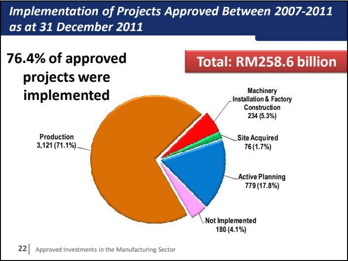 Implementation of Projects Approved Between 2007-2011 as at 31 December 2011 76.4% of approved projects
