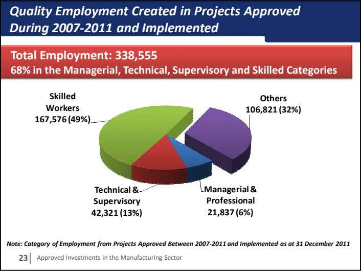 Quality Employment Created in Projects Approved During 2007-2011 and Implemented Total Employment: 338,555 68% in