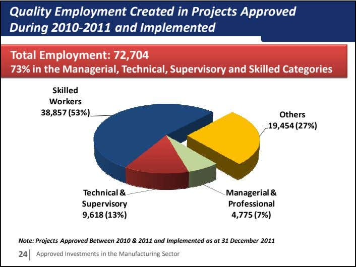 Quality Employment Created in Projects Approved During 2010-2011 and Implemented Total Employment: 72,704 73% in