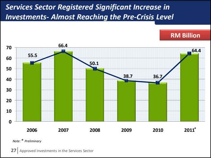 Services Sector Registered Significant Increase in Investments- Almost Reaching the Pre-Crisis Level RM Billion 66.4