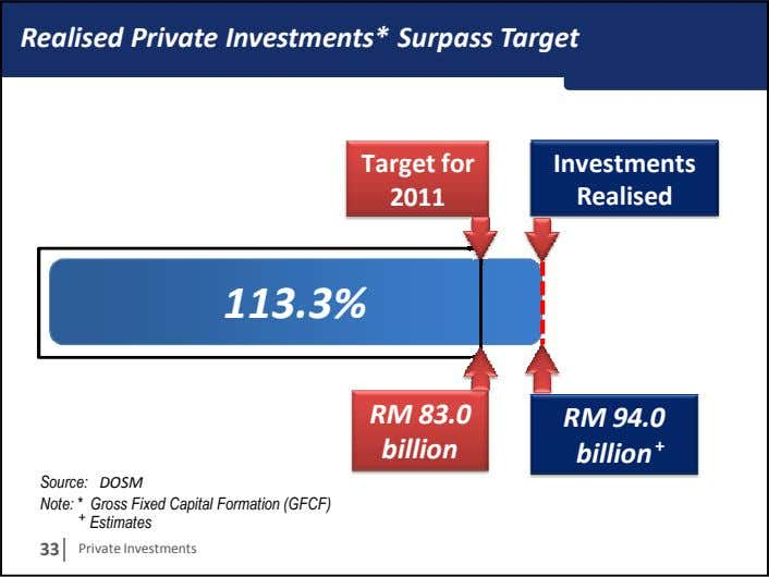 Realised Private Investments* Surpass Target Target for Investments 2011 Realised 113.3% RM 83.0 RM 94.0