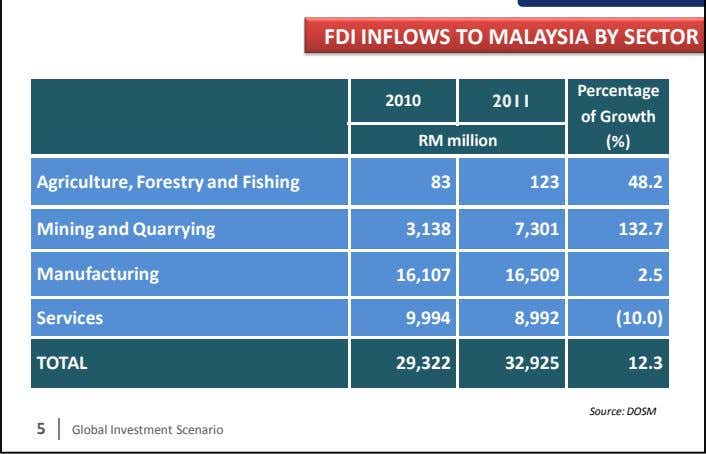 FDI INFLOWS TO MALAYSIA BY SECTOR Percentage 2010 2011 of Growth RM million (%) Agriculture,