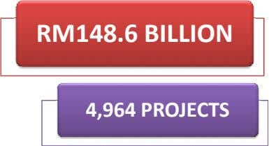 RM148.6 BILLION 4,964 PROJECTS