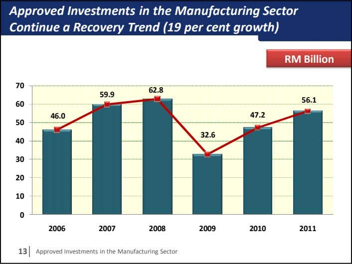 Approved Investments in the Manufacturing Sector Continue a Recovery Trend (19 per cent growth) RM