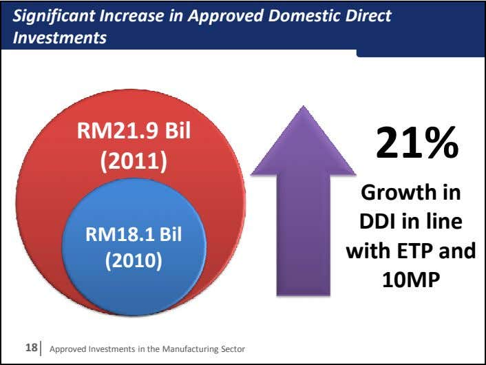 Significant Increase in Approved Domestic Direct Investments RM21.9 Bil 21% (2011) RM18.1 Bil Growth in