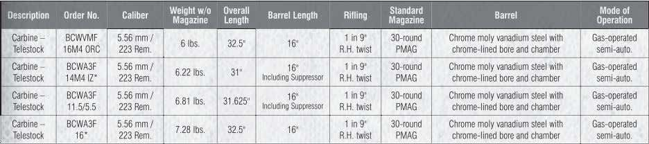 Weight w/o Overall Standard Mode of Description Order No. Caliber Barrel Length Rifling Barrel Magazine