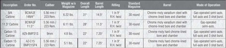 Weight w/o Overall Barrel Standard Description Order No. Caliber Rifling Barrel Mode of Operation Magazine