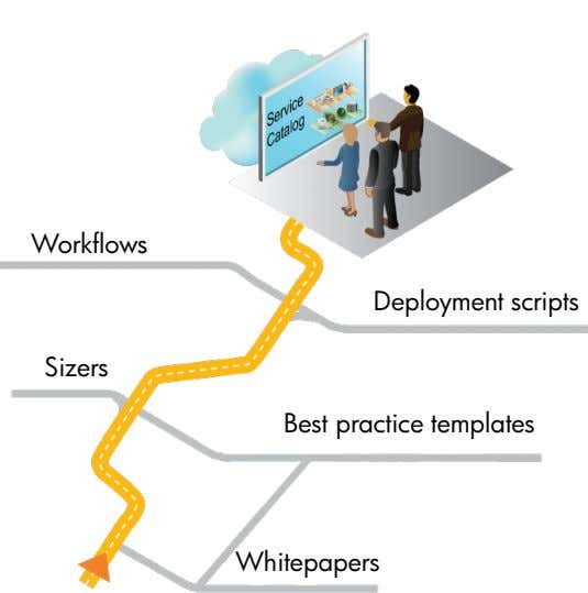 Workflows Deployment scripts Sizers Best practice templates Whitepapers