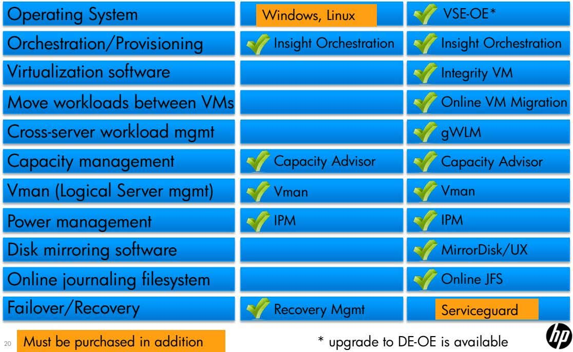 Operating System Windows, Linux VSE-OE* Orchestration/Provisioning Insight Orchestration Insight Orchestration