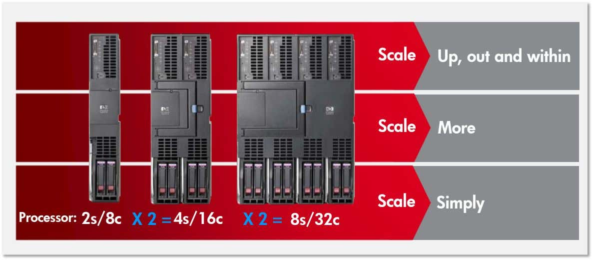 Scale Up, out and within Scale More Scale Simply Processor: 2s/8c X 2 = 4s/16c