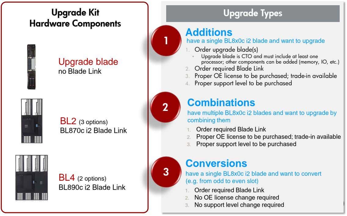 Upgrade Kit Hardware Components Upgrade Types Additions 1 have a single BL8x0c i2 blade and