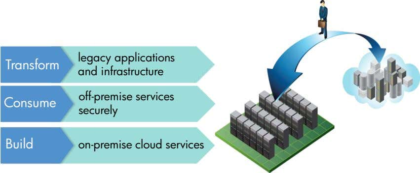 Transform legacy applications and infrastructure Consume off-premise services securely Build on-premise cloud