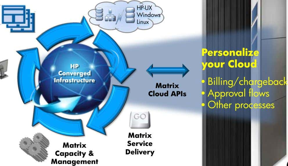 HP-UX Windows Linux Personalize your Cloud HP Converged Matrix Infrastructure Cloud APIs • Billing/chargeback