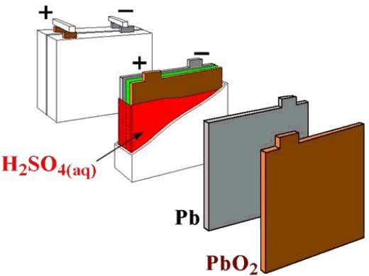a chemical reaction is occurring and energy is produced. Figure 1: Typical lead acid battery schematic