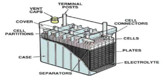 acid levels of the battery to be checked during maintenance. Figure 2: Typical vented lead acid