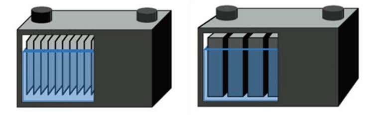 cannot be swapped with a deep-cycle battery or vice versa. Figure 10: Typical plates found in