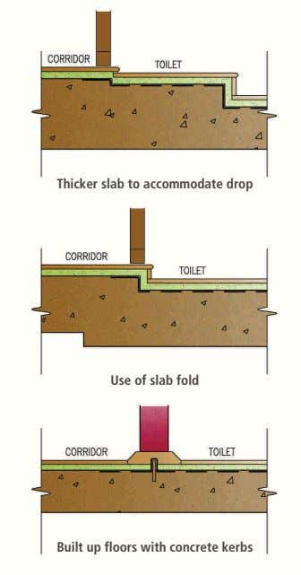 Thicker slab to accommodate drop Use of slab fold Built up floors with concrete kerbs