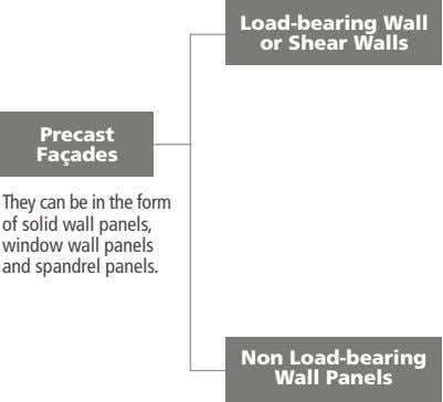 Load-bearing Wall or Shear Walls Precast Façades They can be in the form of solid