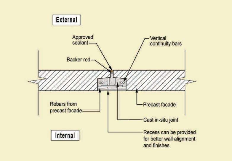 with cast in situ joint is roughened for better bonding. Fig. 1.23 – Vertical joints between